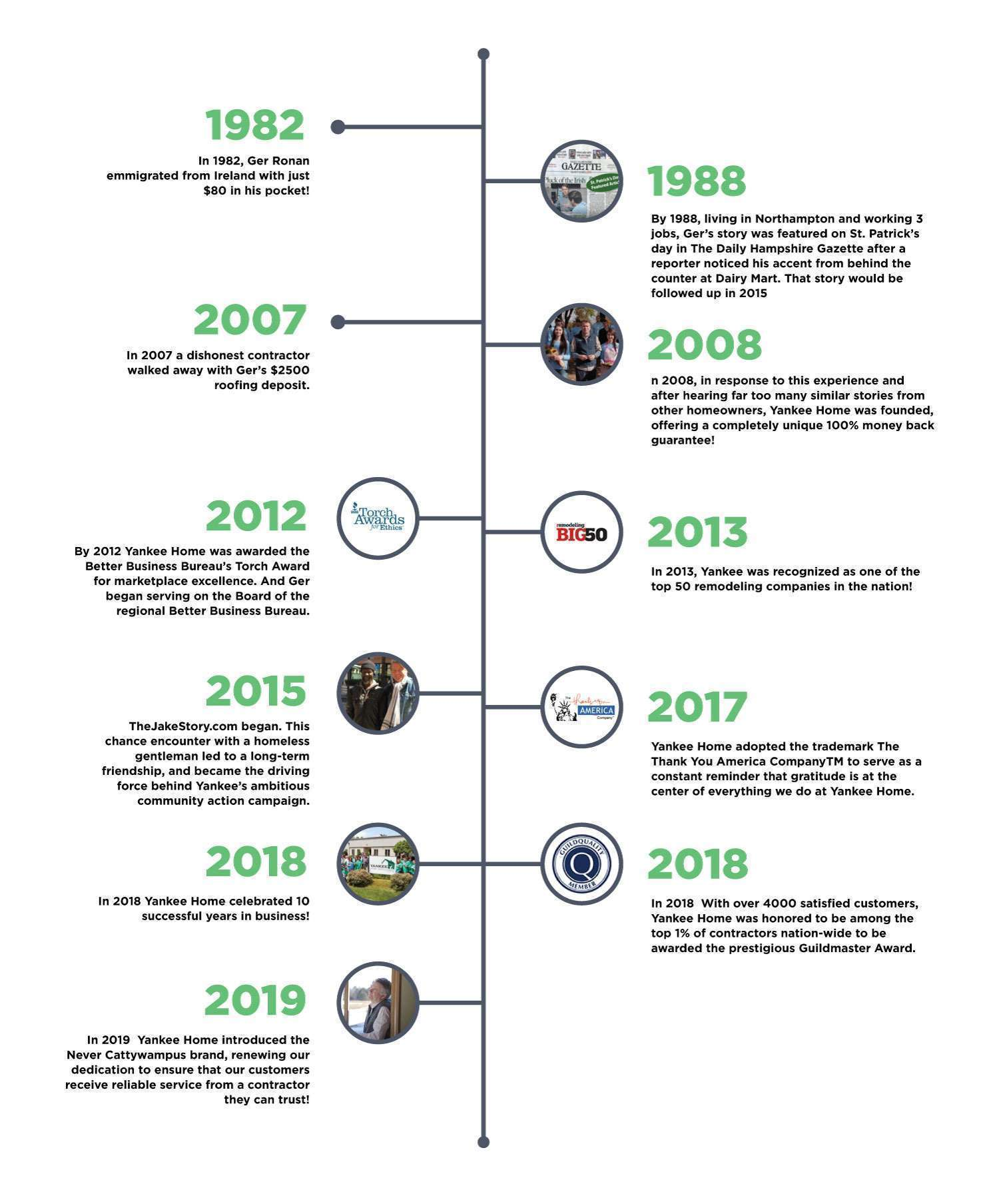 Yankee Home Improvement business timeline
